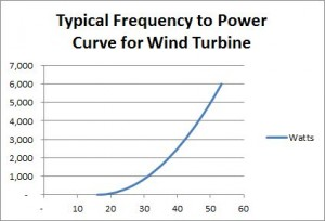 Wind Inverter Power Table