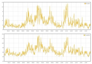 Graphs from datalogging website showing Power Generated and Turbine RPM